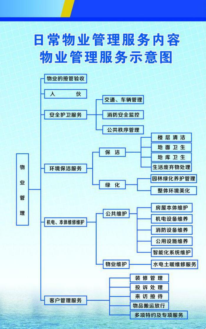 新锦程集团物业管理流程